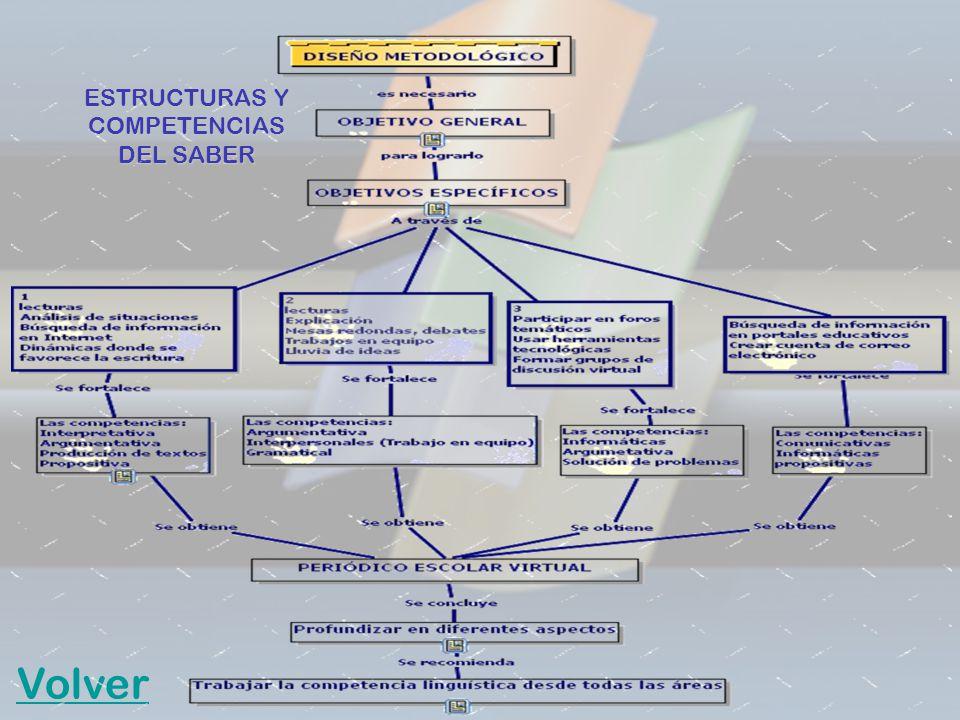 ESTRUCTURAS Y COMPETENCIAS DEL SABER