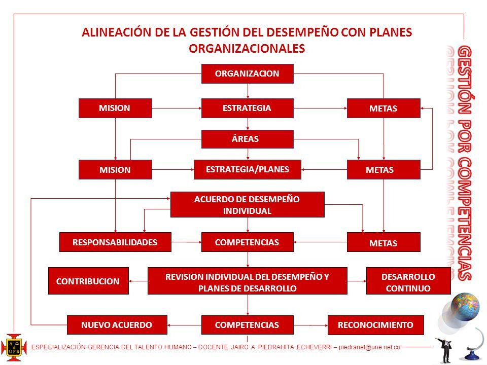 ALINEACIÓN DE LA GESTIÓN DEL DESEMPEÑO CON PLANES ORGANIZACIONALES