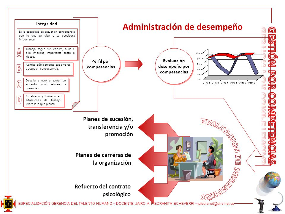 Administración de desempeño