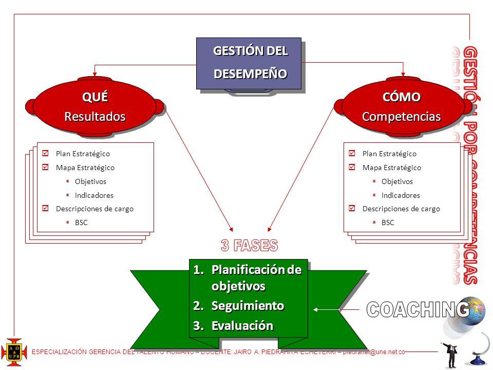 COACHING GESTIÓN DEL DESEMPEÑO QUÉ Resultados CÓMO Competencias
