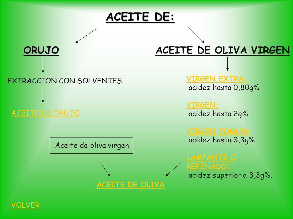 ACEITE DE: ORUJO ACEITE DE OLIVA VIRGEN VIRGEN EXTRA: