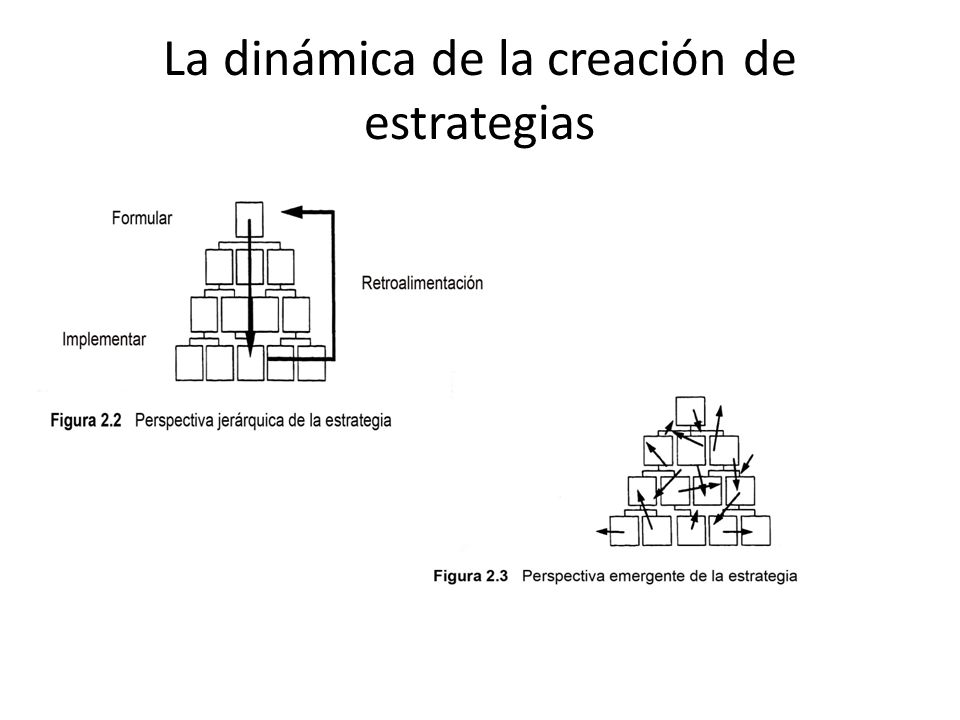 La dinámica de la creación de estrategias