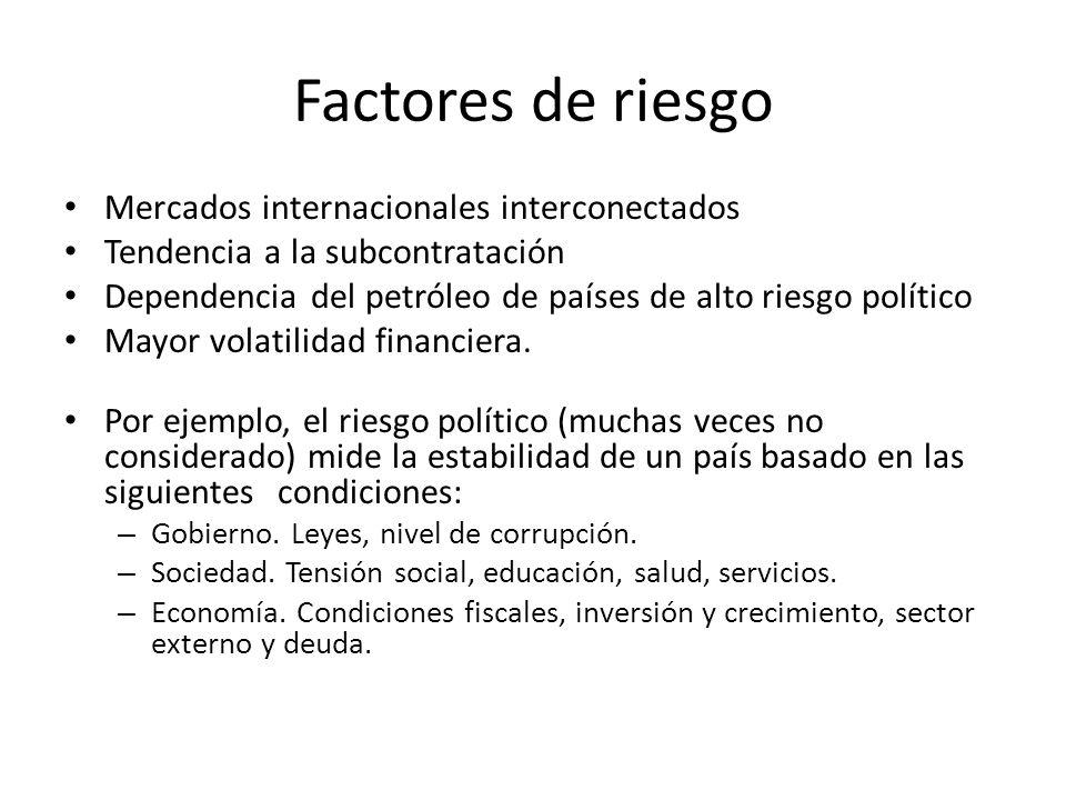 Factores de riesgo Mercados internacionales interconectados