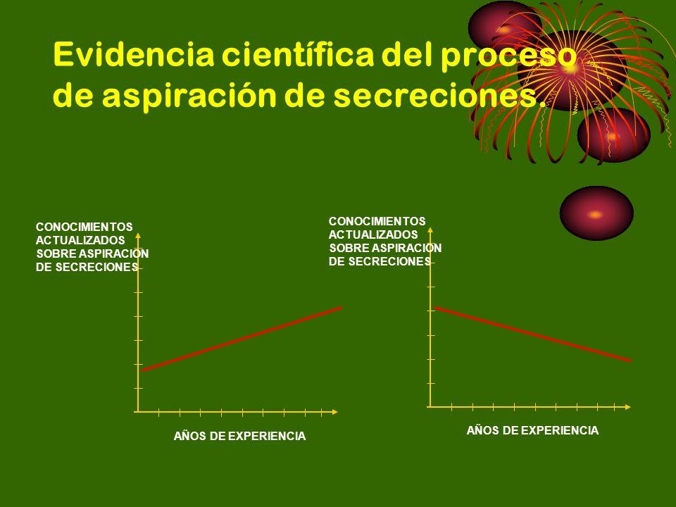 Evidencia científica del proceso de aspiración de secreciones.