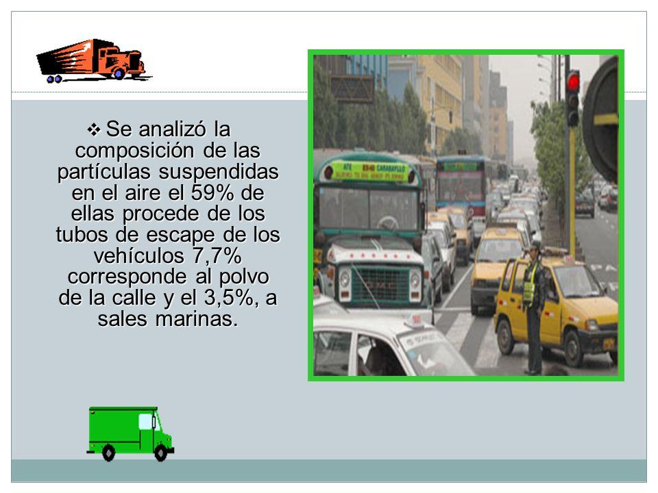 Se analizó la composición de las partículas suspendidas en el aire el 59% de ellas procede de los tubos de escape de los vehículos 7,7% corresponde al polvo de la calle y el 3,5%, a sales marinas.