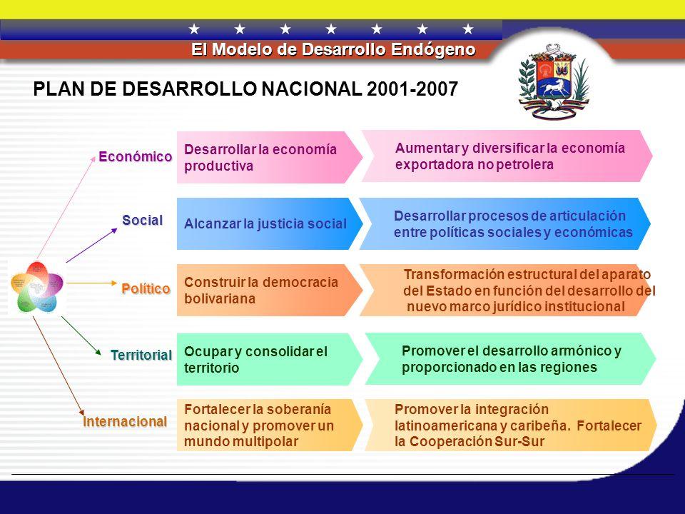 PLAN DE DESARROLLO NACIONAL 2001-2007