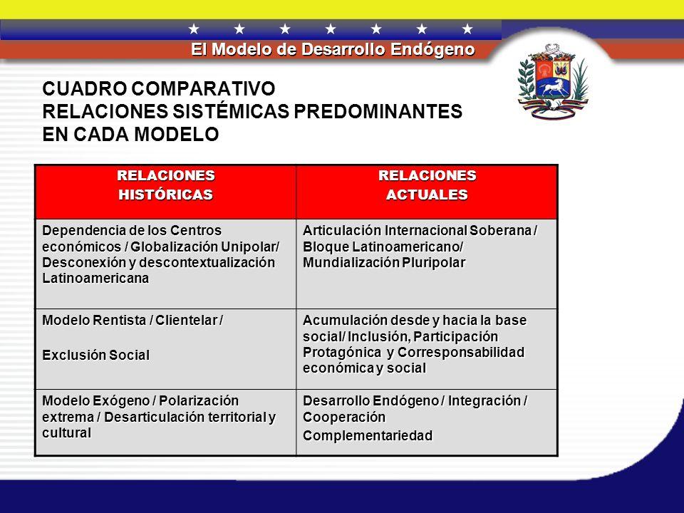 CUADRO COMPARATIVO RELACIONES SISTÉMICAS PREDOMINANTES EN CADA MODELO