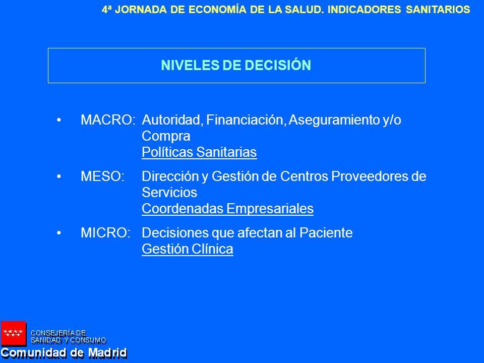 NIVELES DE DECISIÓN MACRO: Autoridad, Financiación, Aseguramiento y/o Compra. Políticas Sanitarias.