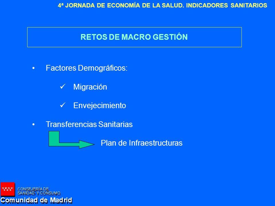 RETOS DE MACRO GESTIÓN Factores Demográficos: Migración. Envejecimiento. Transferencias Sanitarias.