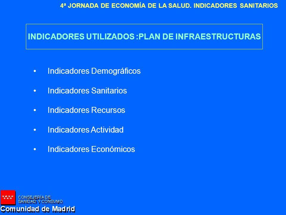 INDICADORES UTILIZADOS :PLAN DE INFRAESTRUCTURAS