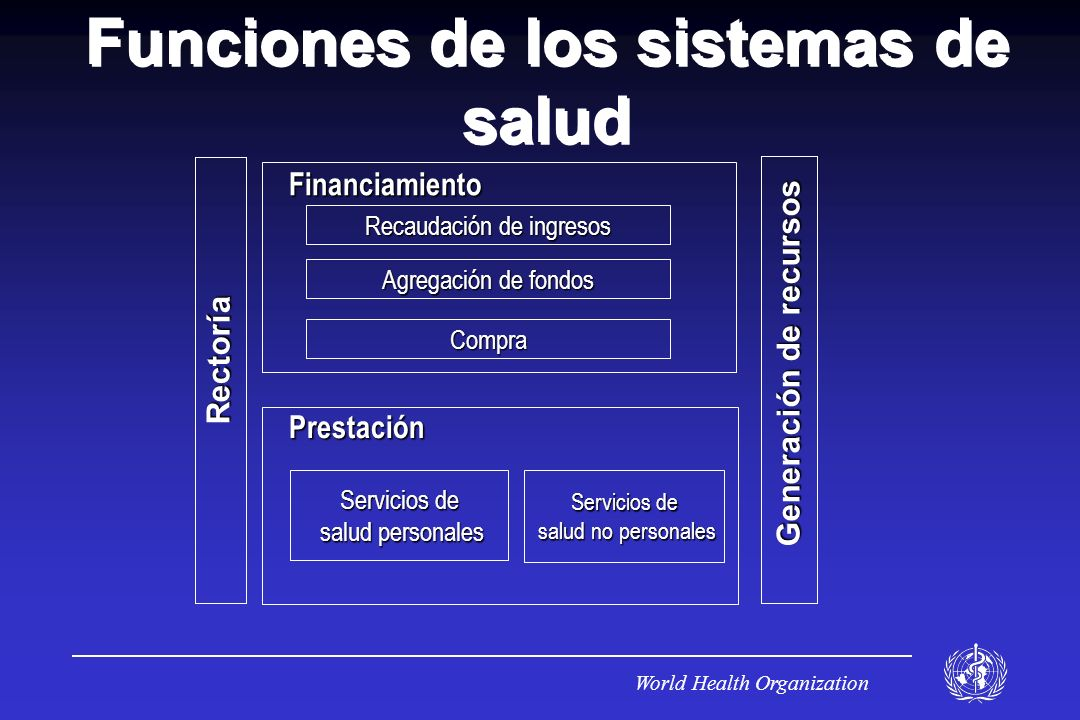 Funciones de los sistemas de salud Generación de recursos