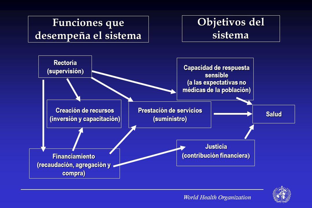 Funciones que desempeña el sistema Objetivos del sistema