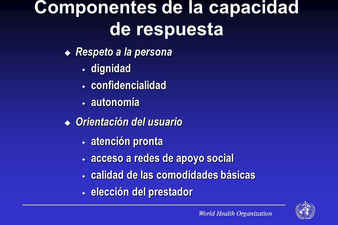 Componentes de la capacidad de respuesta