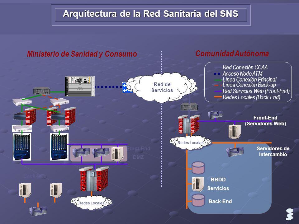 Arquitectura de la Red Sanitaria del SNS