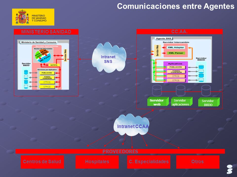 Comunicaciones entre Agentes