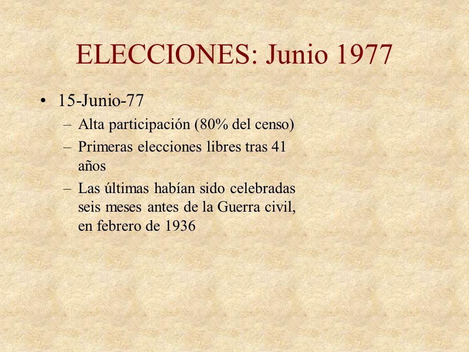 ELECCIONES: Junio 1977 15-Junio-77 Alta participación (80% del censo)