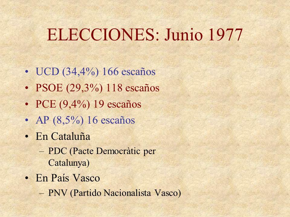 ELECCIONES: Junio 1977 UCD (34,4%) 166 escaños
