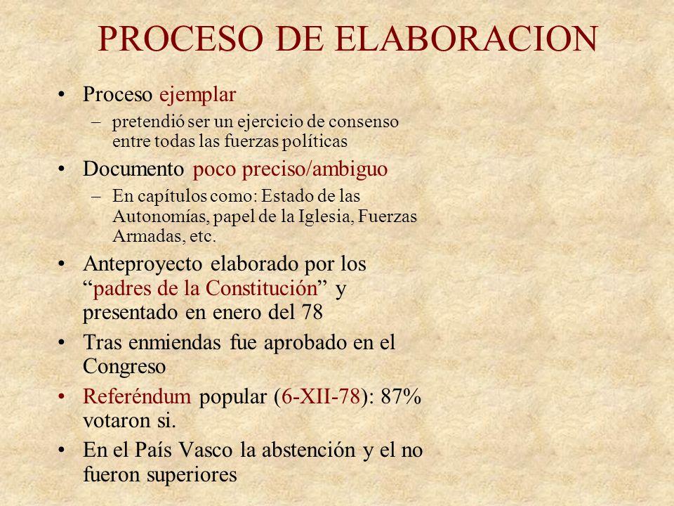 PROCESO DE ELABORACION