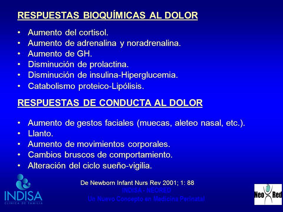 RESPUESTAS BIOQUÍMICAS AL DOLOR