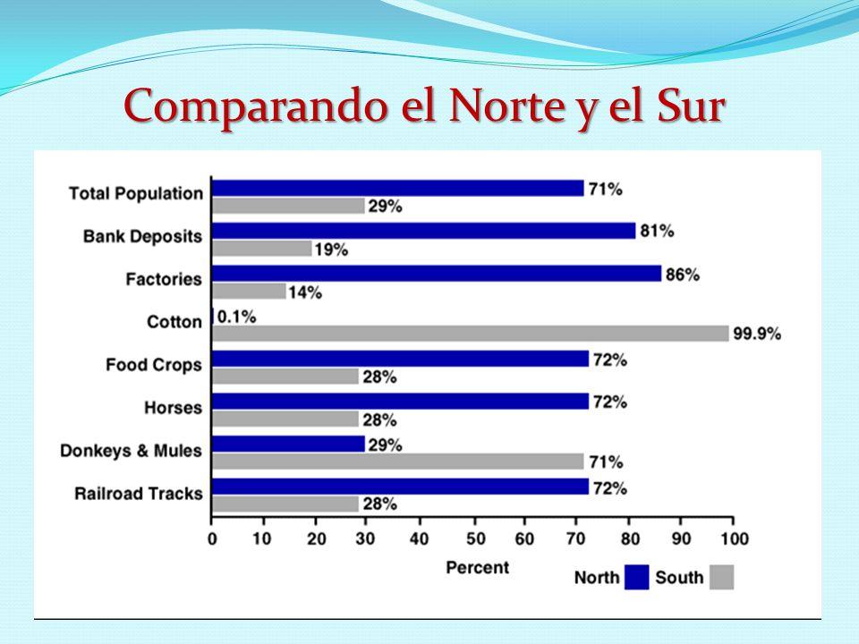 Comparando el Norte y el Sur