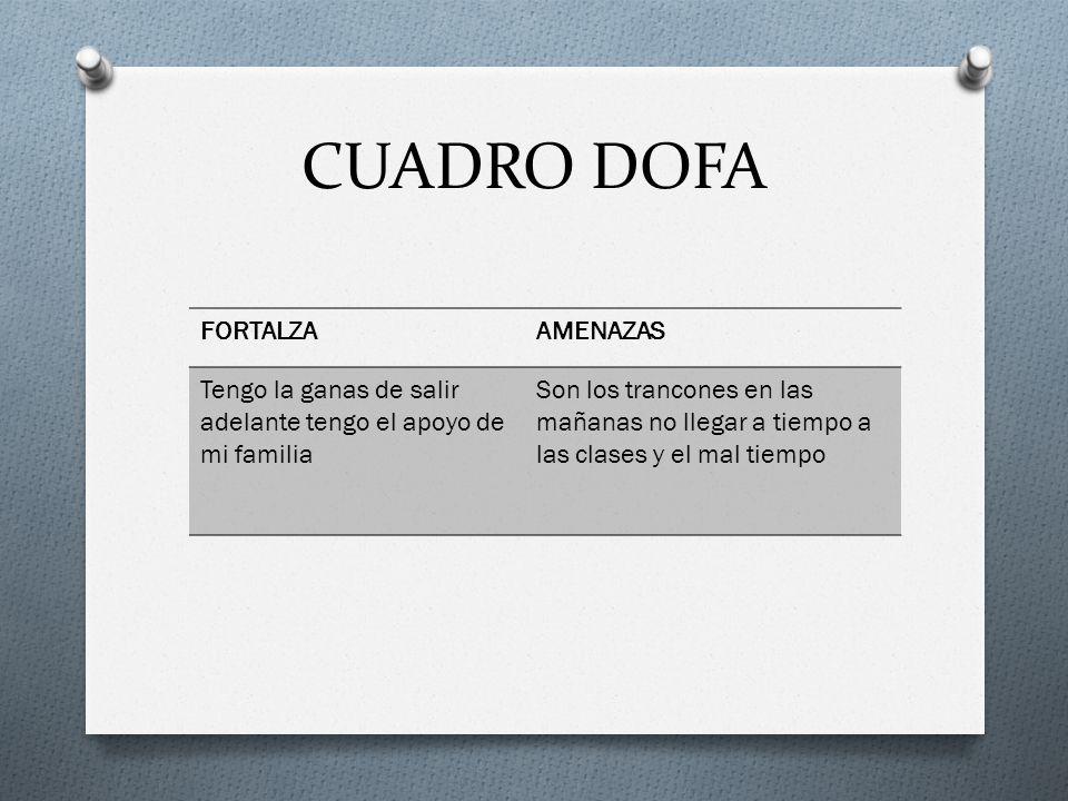 CUADRO DOFA FORTALZA AMENAZAS