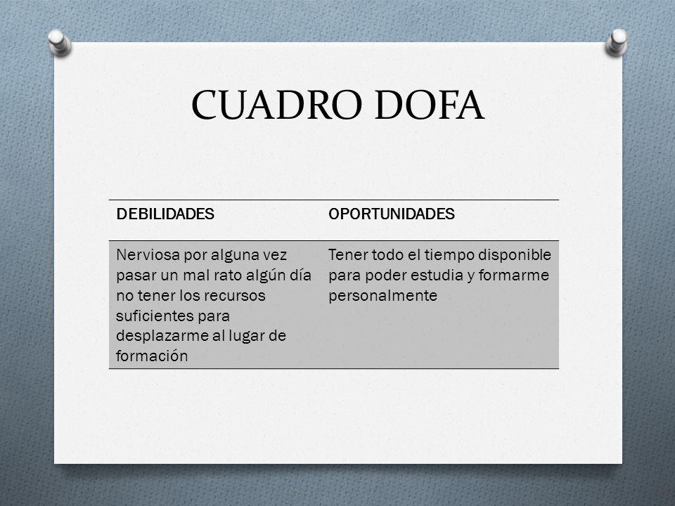 CUADRO DOFA DEBILIDADES OPORTUNIDADES