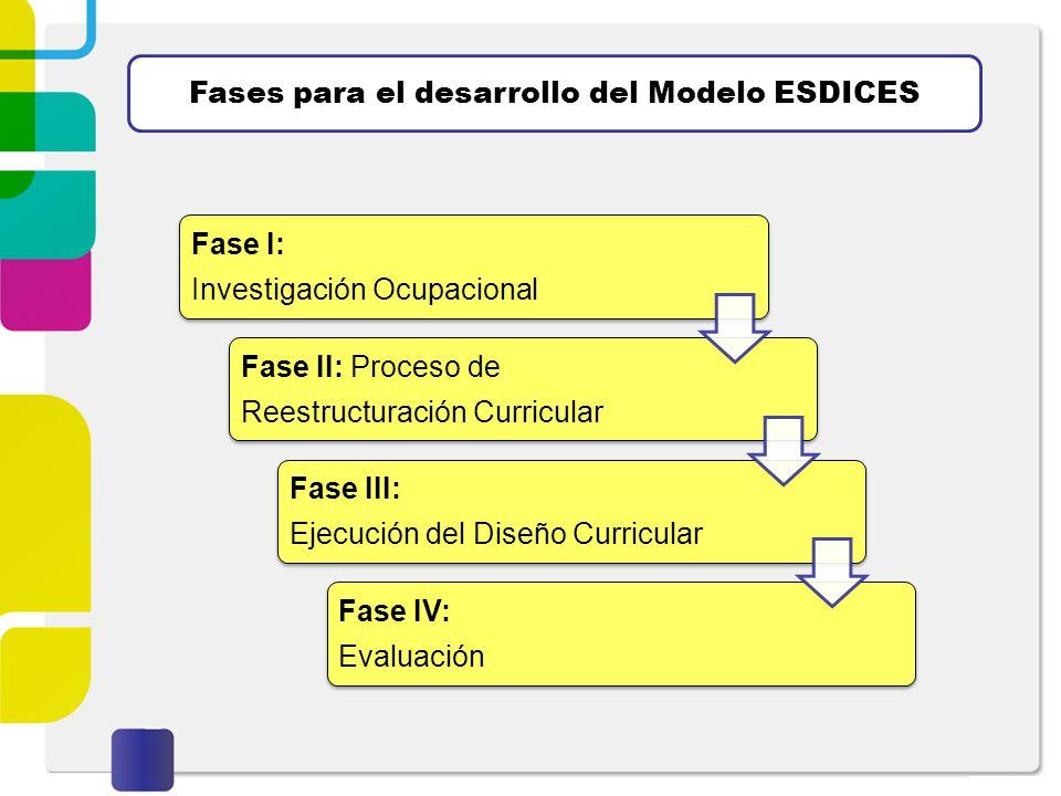 Fases para el desarrollo del Modelo ESDICES