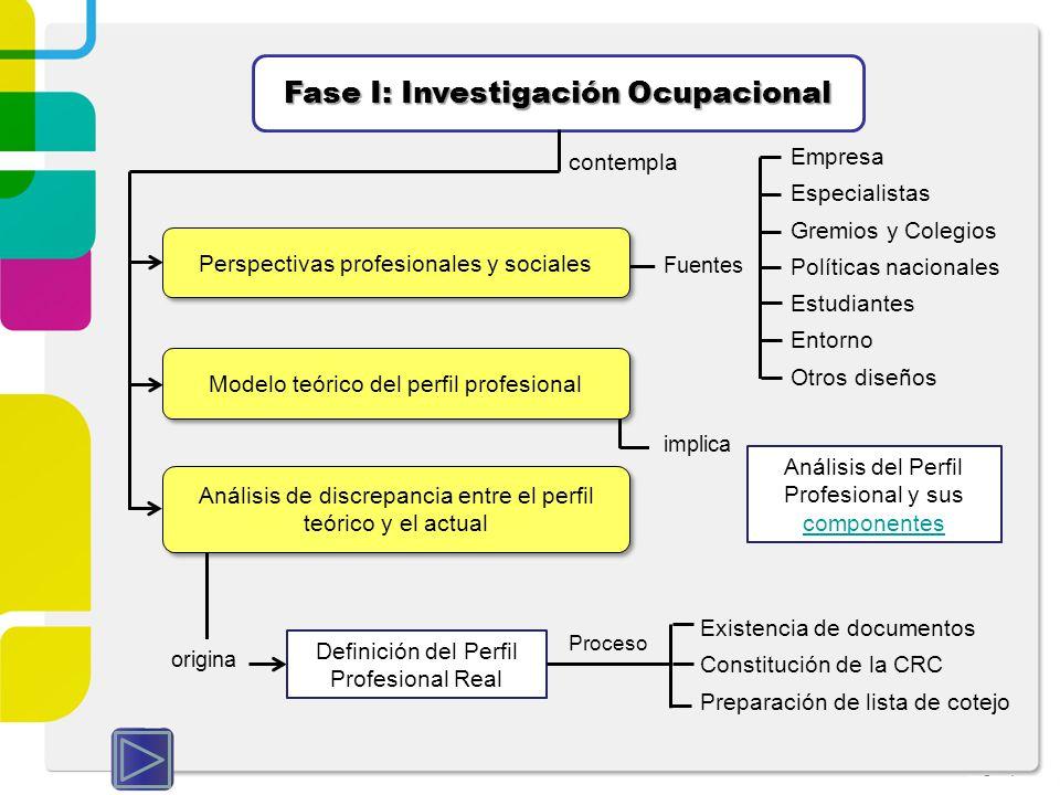 Fase I: Investigación Ocupacional