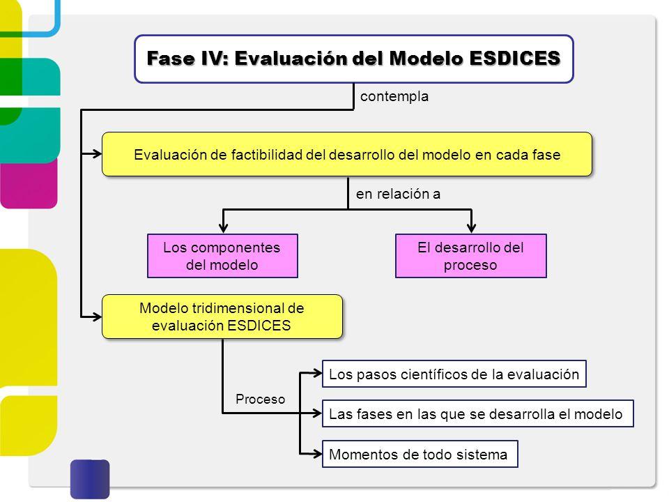 Fase IV: Evaluación del Modelo ESDICES