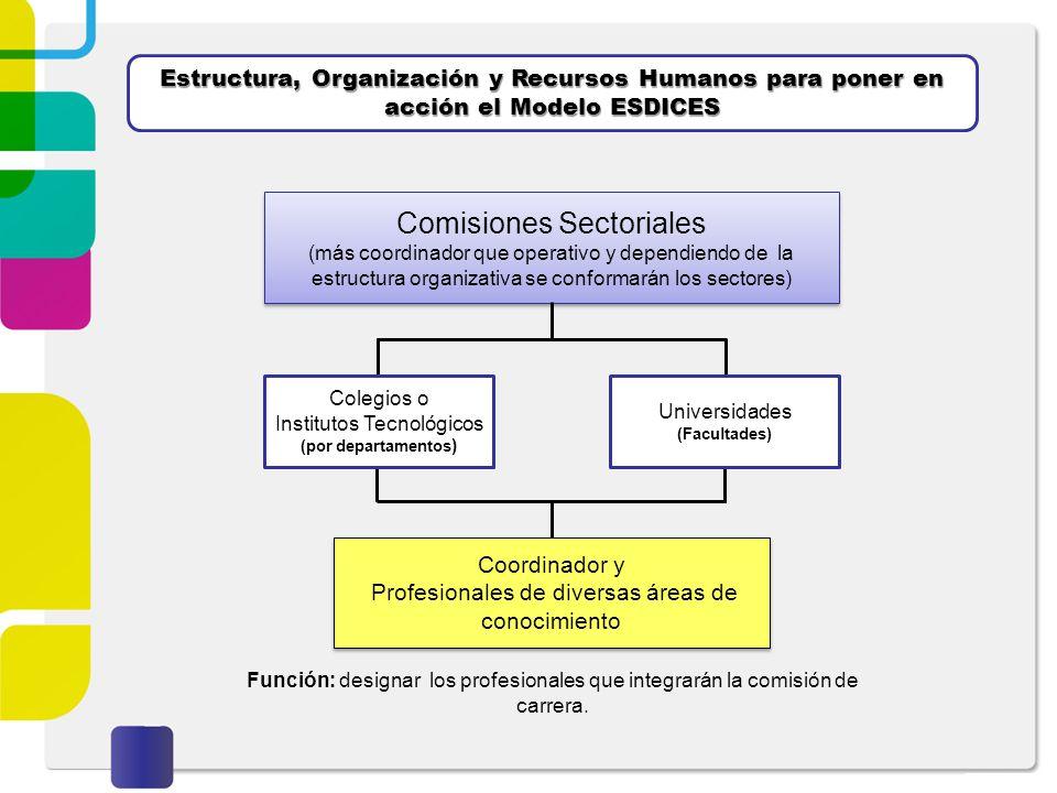 Comisiones Sectoriales