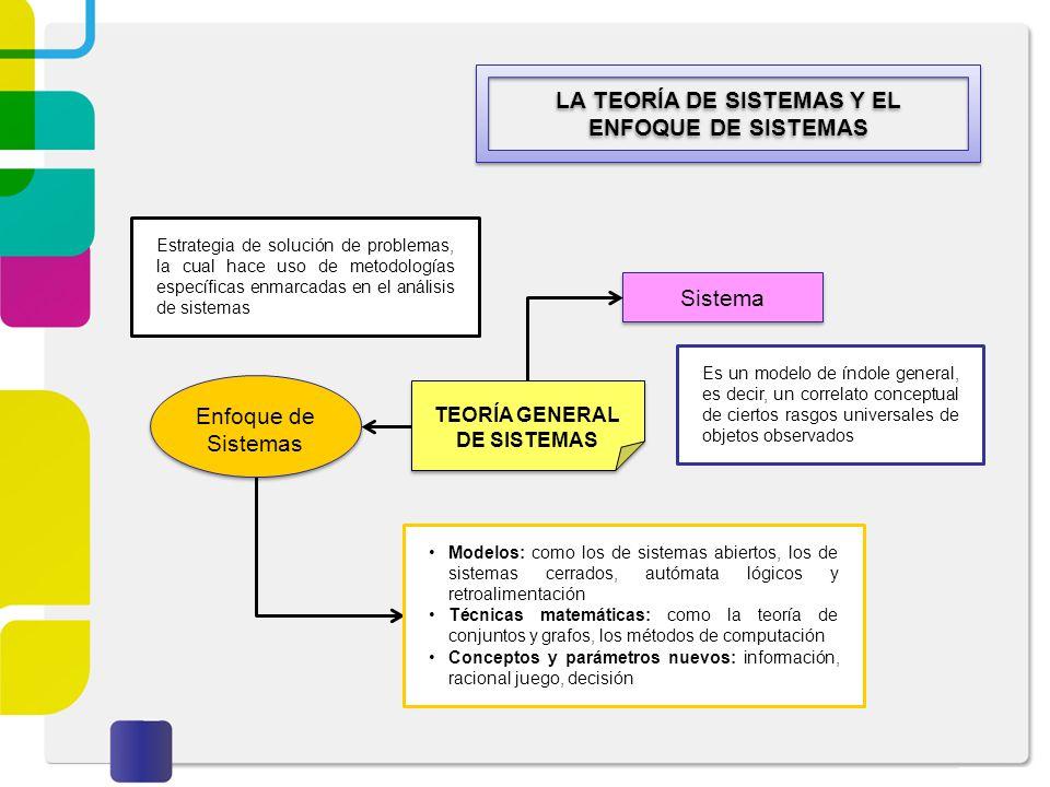 LA TEORÍA DE SISTEMAS Y EL ENFOQUE DE SISTEMAS