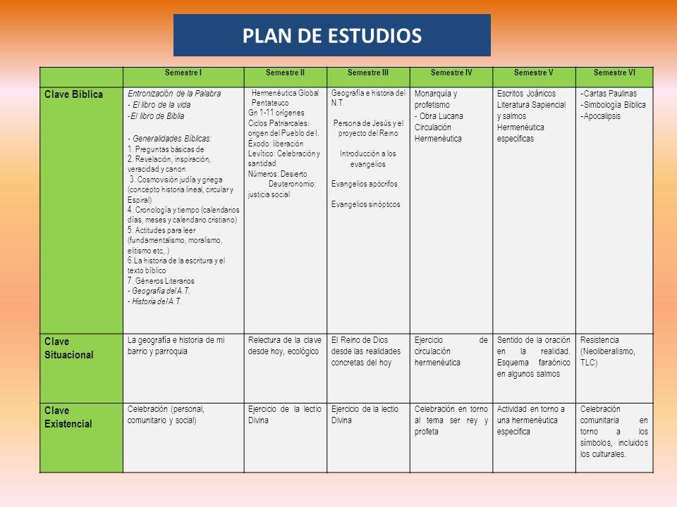 PLAN DE ESTUDIOS Clave Bíblica Clave Situacional Clave Existencial