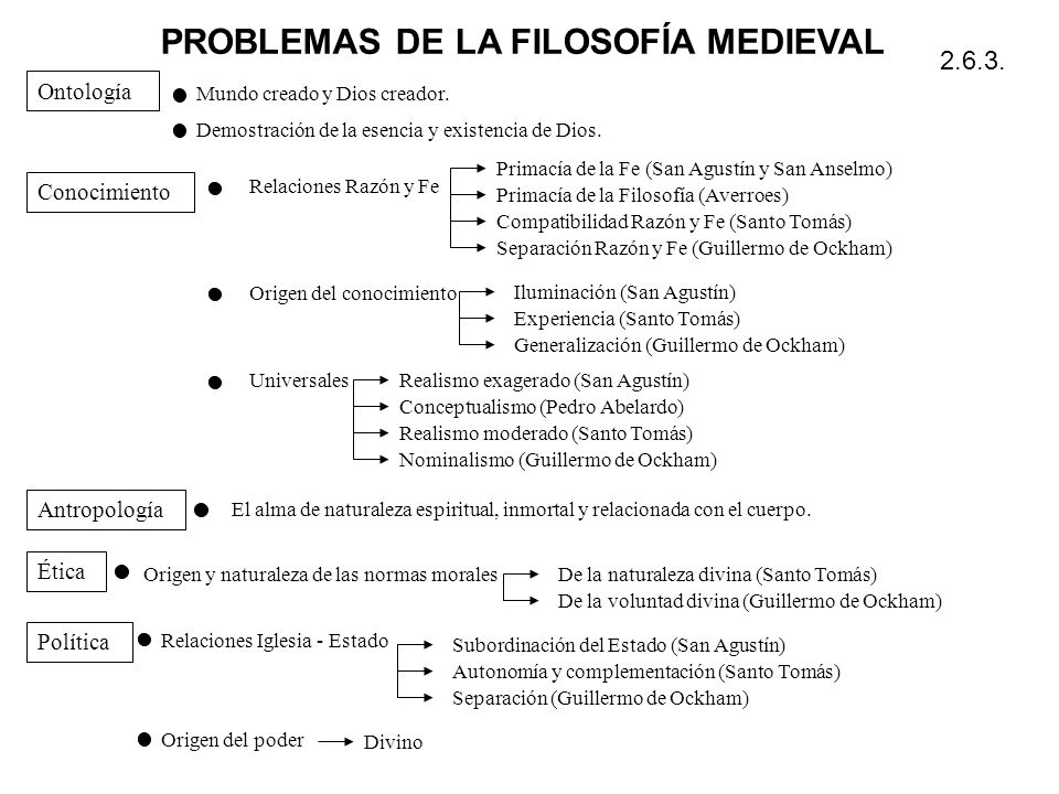 PROBLEMAS DE LA FILOSOFÍA MEDIEVAL