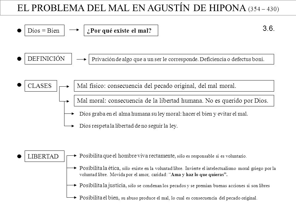 EL PROBLEMA DEL MAL EN AGUSTÍN DE HIPONA (354 – 430)