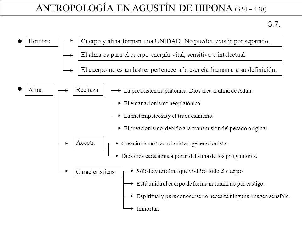 ANTROPOLOGÍA EN AGUSTÍN DE HIPONA (354 – 430)