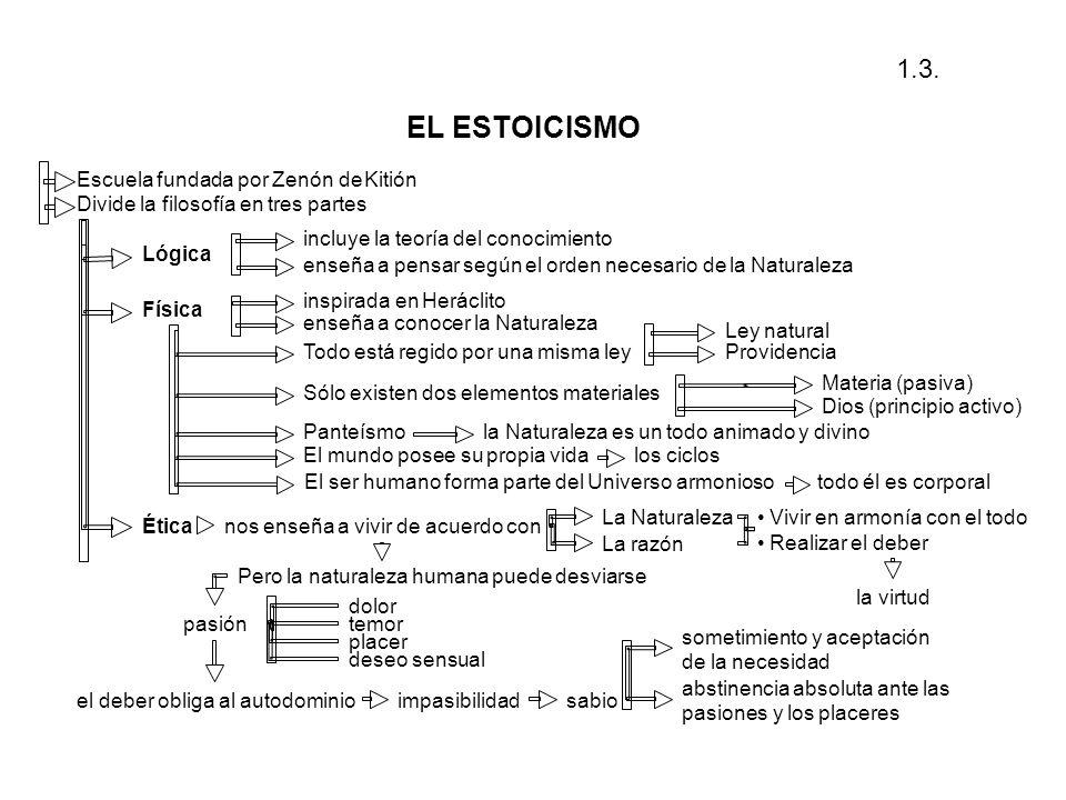 EL ESTOICISMO 1.3. Escuela fundada por Zenón de Kitión