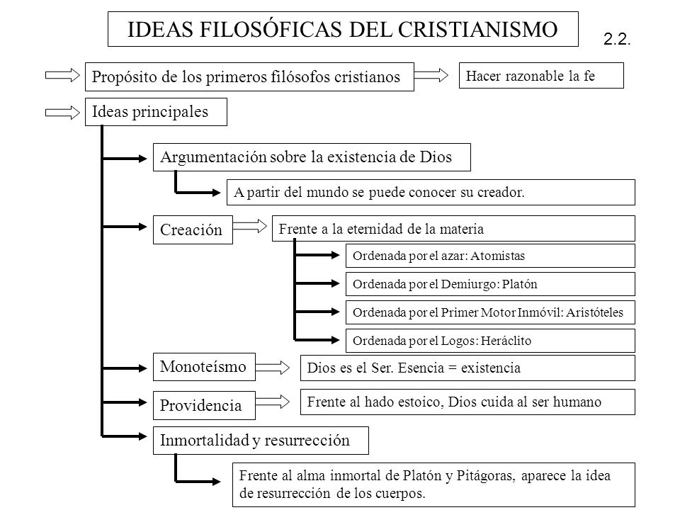 IDEAS FILOSÓFICAS DEL CRISTIANISMO