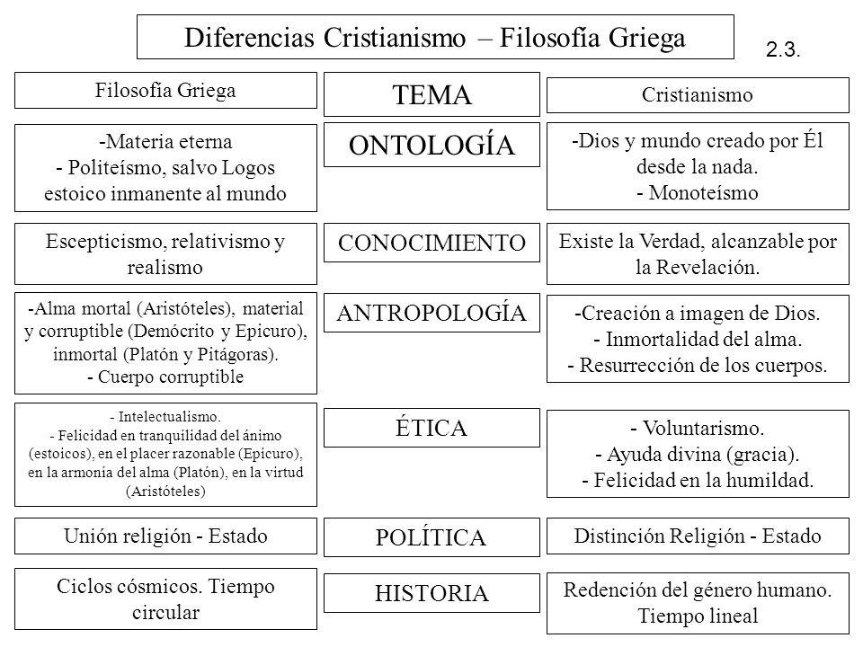 Diferencias Cristianismo – Filosofía Griega