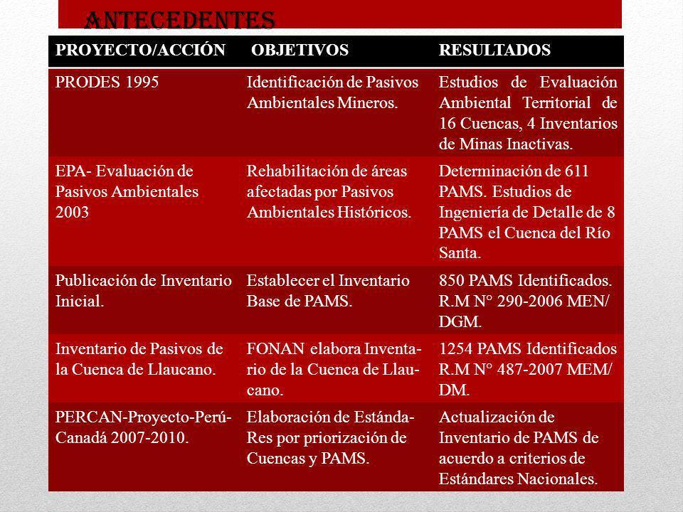 ANTECEDENTES PROYECTO/ACCIÓN. OBJETIVOS. RESULTADOS. PRODES 1995. Identificación de Pasivos Ambientales Mineros.
