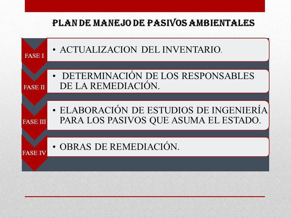 PLAN DE MANEJO DE PASIVOS AMBIENTALES ACTUALIZACION DEL INVENTARIO.