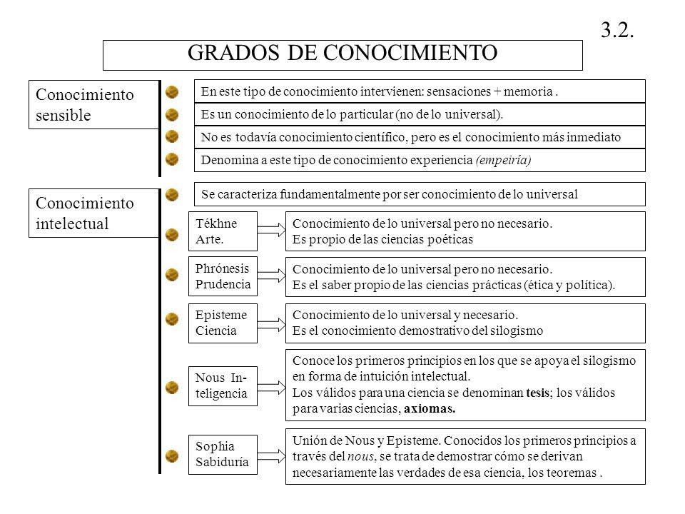 GRADOS DE CONOCIMIENTO