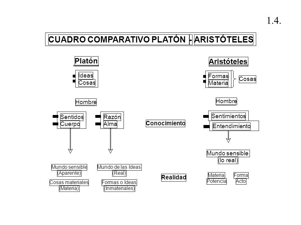 1.4. CUADRO COMPARATIVO PLATÓN - ARISTÓTELES Platón Aristóteles Ideas