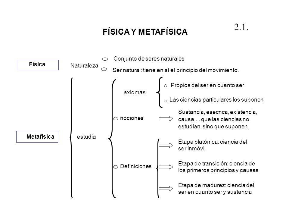 2.1. FÍSICA Y METAFÍSICA Conjunto de seres naturales Física Naturaleza