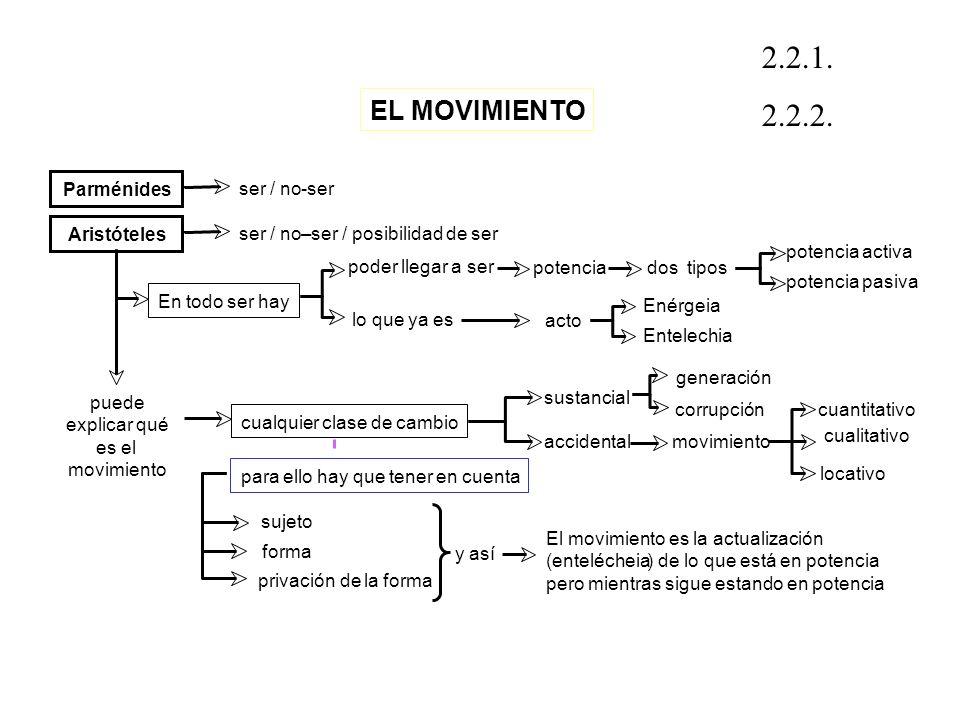 2.2.1. 2.2.2. EL MOVIMIENTO Parménides ser / no - ser Aristóteles