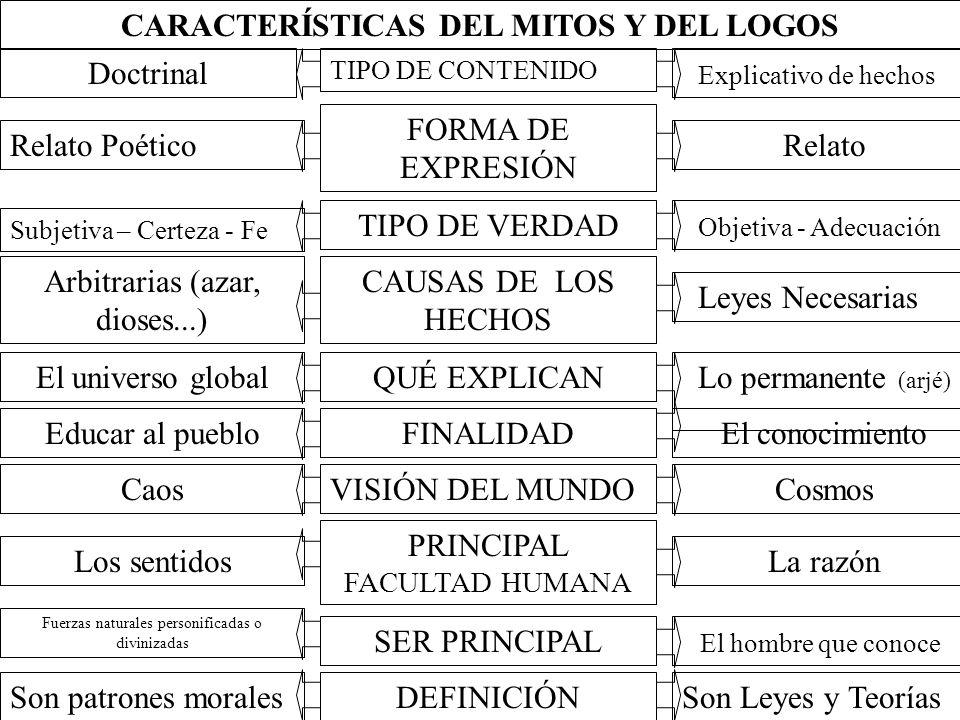 CARACTERÍSTICAS DEL MITOS Y DEL LOGOS