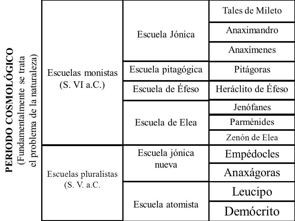 Demócrito Leucipo Anaxágoras Empédocles PERIODO COSMOLÓGICO