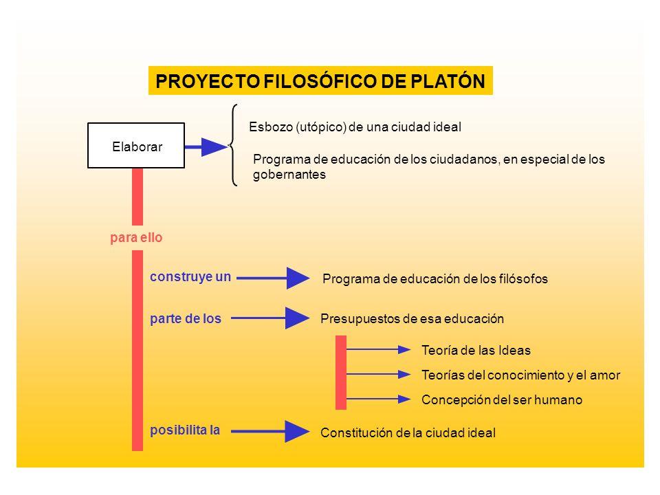 PROYECTO FILOSÓFICO DE PLATÓN