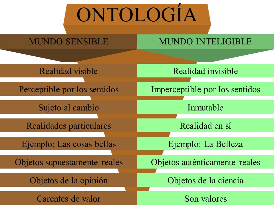 ONTOLOGÍA MUNDO SENSIBLE MUNDO INTELIGIBLE Realidad visible