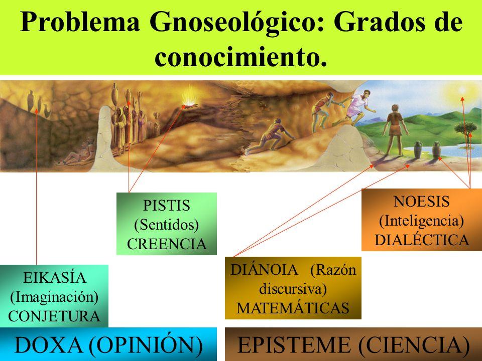 Problema Gnoseológico: Grados de conocimiento.