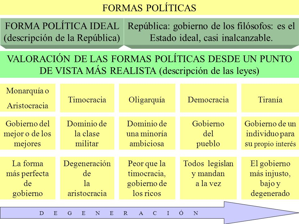 FORMA POLÍTICA IDEAL (descripción de la República)